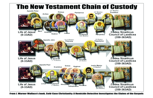 Chain of Custody Insert
